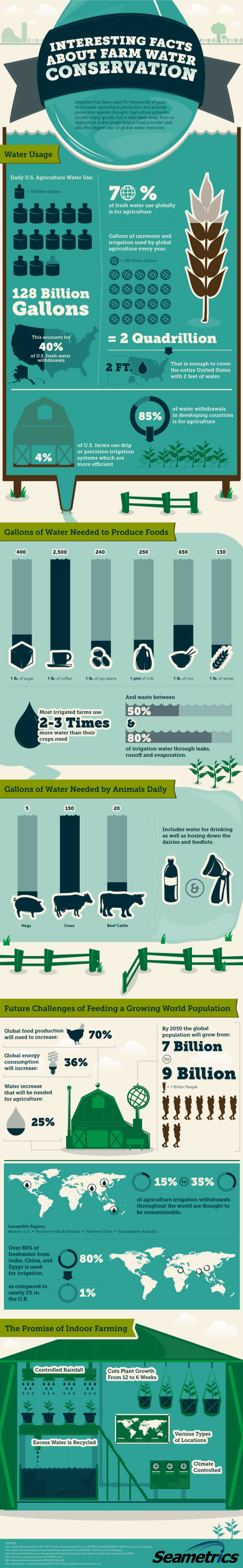 infographic-farm-water